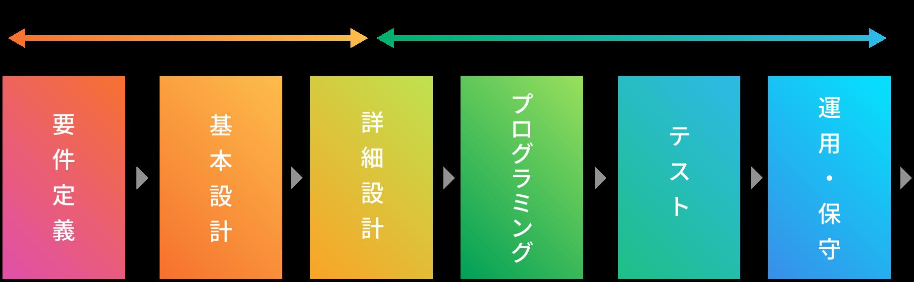システム設計・開発・運用